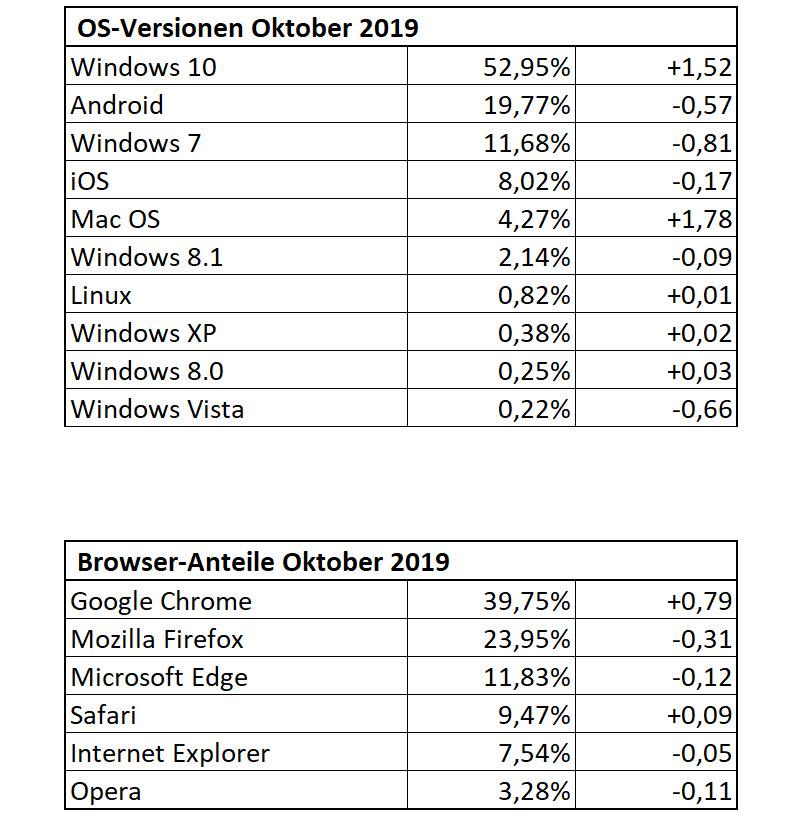 DrWindows-Besucherstatistik September 2019