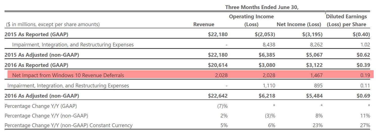 Microsoft Geschaeftsbericht 2016