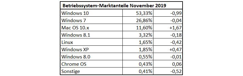 Betriebssystem-Nutzungsanteile im November 2019