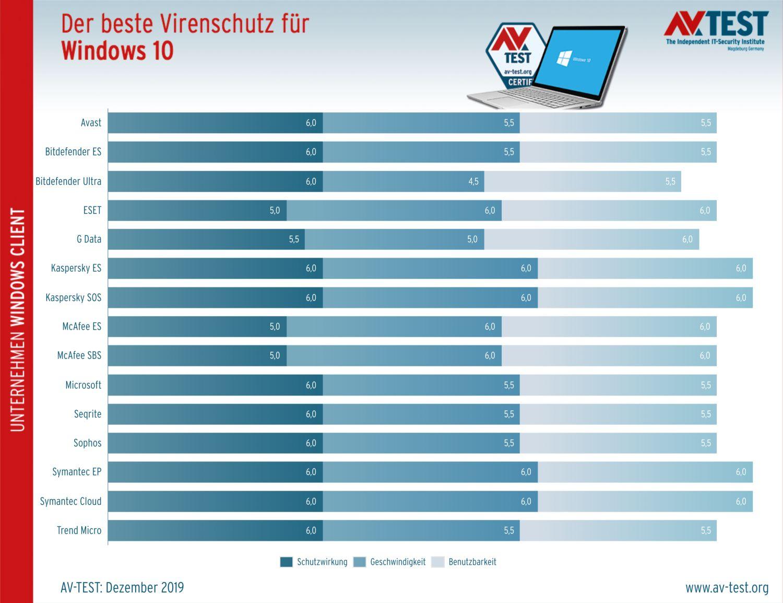 Antivirus-Charts Ende 2019 Unternehmenssoftware