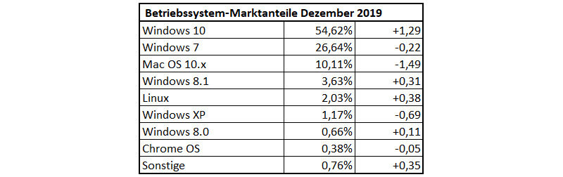 Betriebssystem-Statistik im Dezember 2019