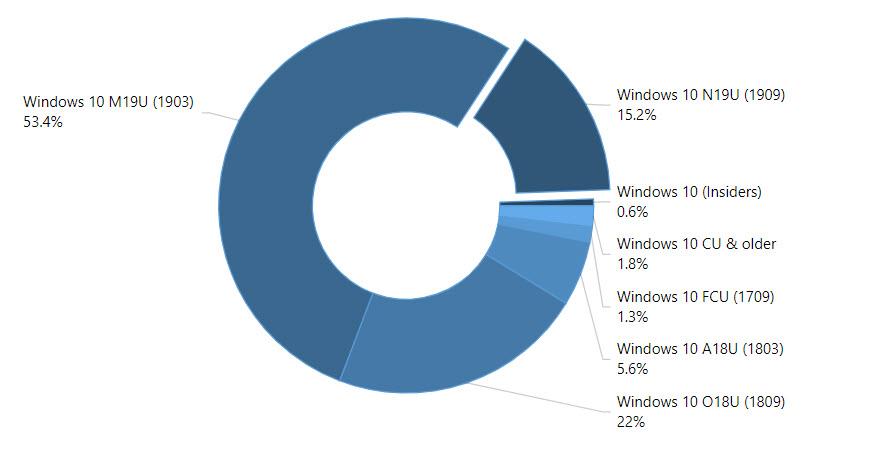 Windows 10 Versionen im Januar 2020