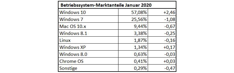 Betriebssystem-Statistik Januar 2020