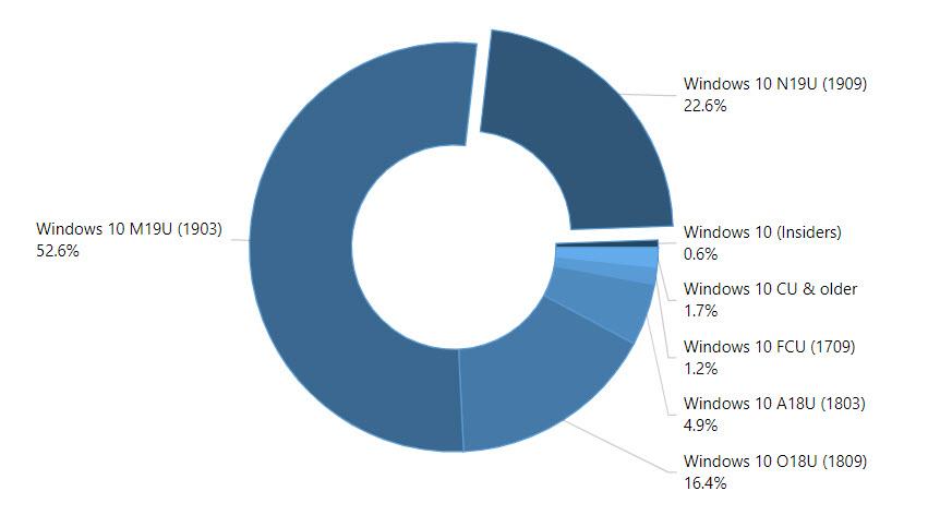 Verteilung der Windows 10 Versionen im Februar 2020