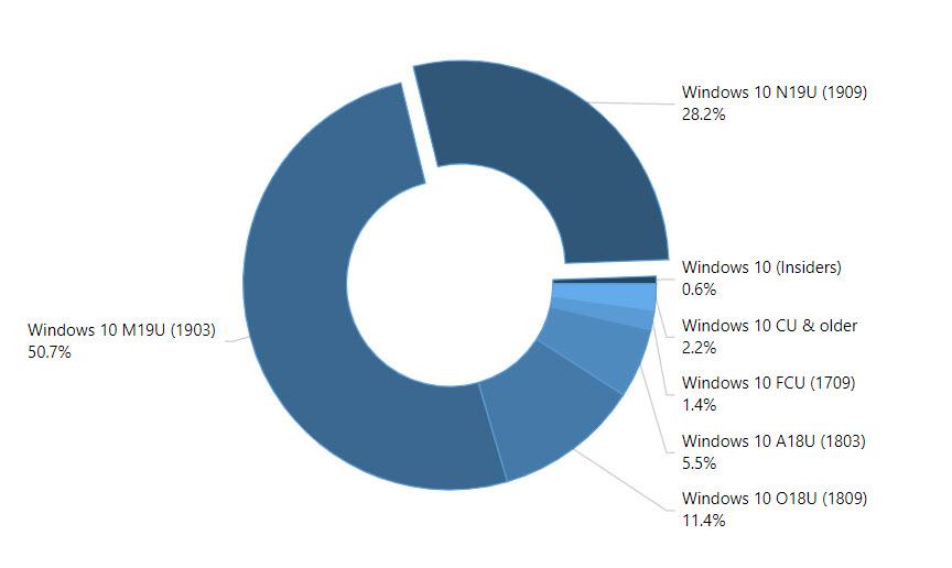 Verteilung der Windows 10 Versionen im März 2020