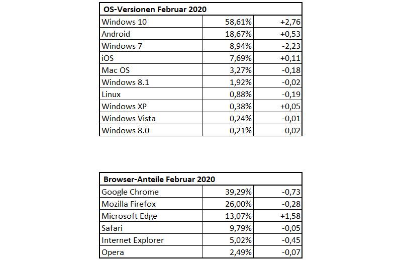 DrWindows-Besucherstatistik für Februar 2020