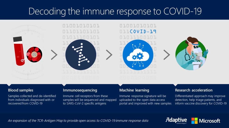 Microsoft unterstützt die Erforschung des Coronavirus