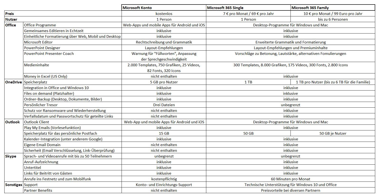 Tabelle: Vergleich der Leistungen von privatem Microsoft Konto und Microsoft 365 Abonnement