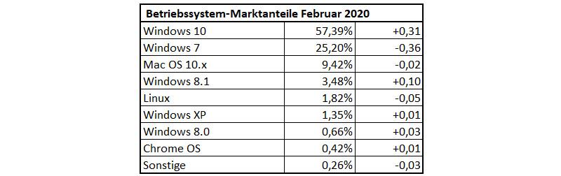 Betriebssystem-Statistik für Februar 2020