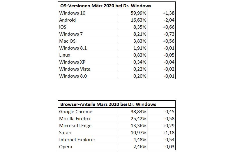 DrWindows Besucherstatistik im Maerz 2020