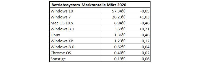 Nutzungsanteile der Betriebssysteme im Maerz 2020