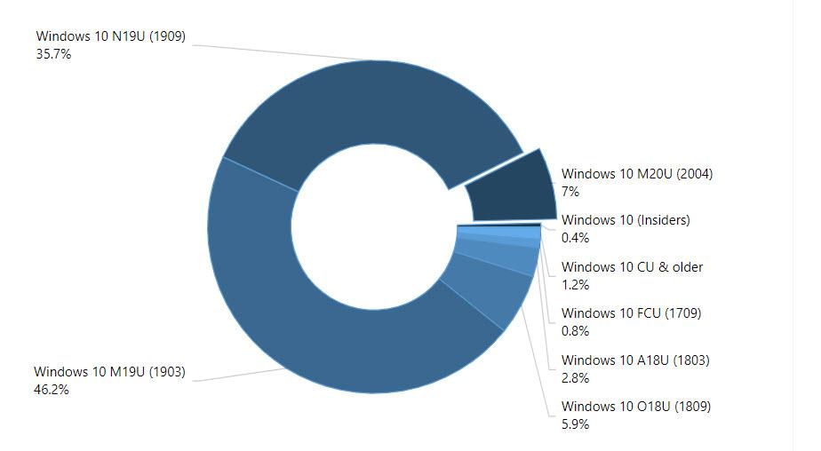 AdDuplex-Statistik für Juni 2020