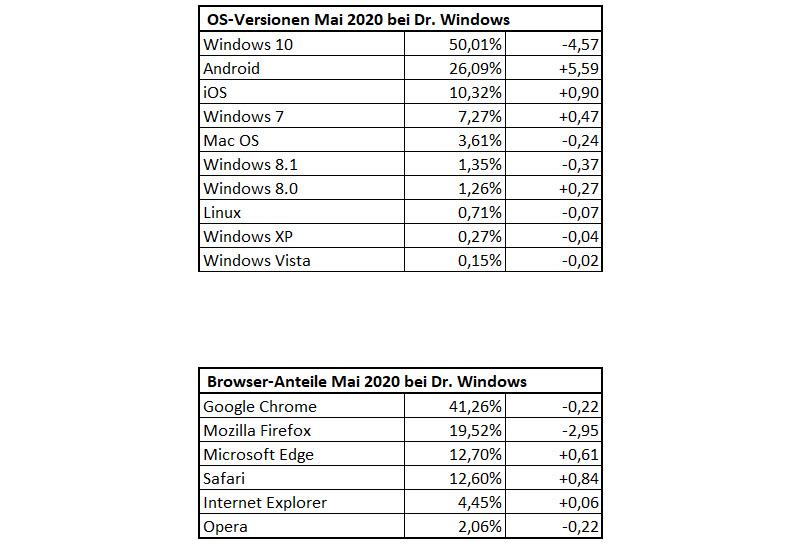 DrWindows-Besucherstatistik Mai 2020