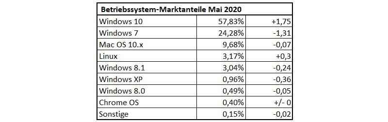 Betriebssystem-Nutzungsanteile im Mai 2020