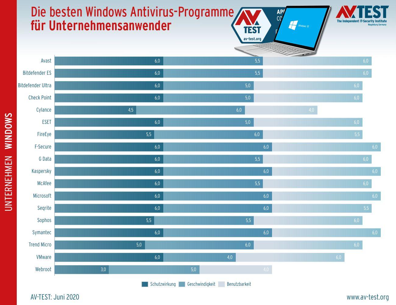 Antivirus-Vergleich 2020 - Unternehmenssoftware