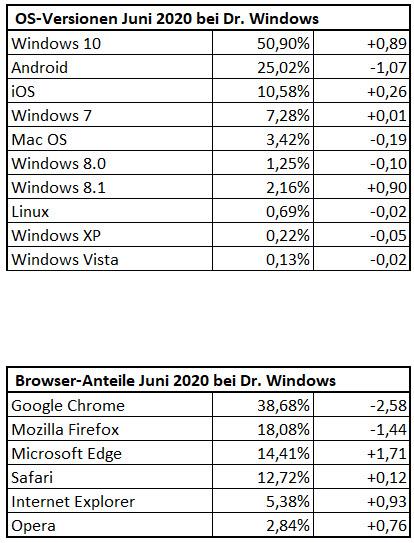 DrWindows Besucherstatistik im Juni 2020
