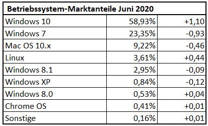 Betriebssystem Nutzungsanteile im Juni 2020