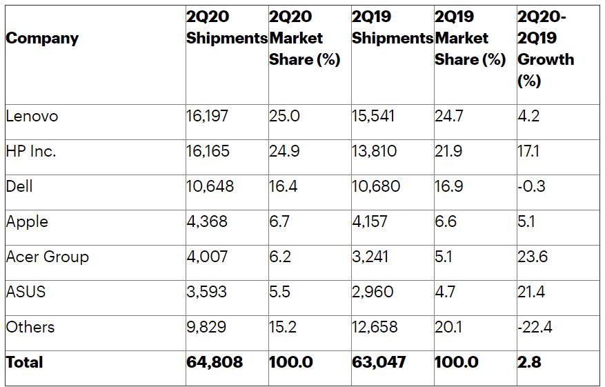 PC-Statistik von Gartner für das zweite Quartal 2020