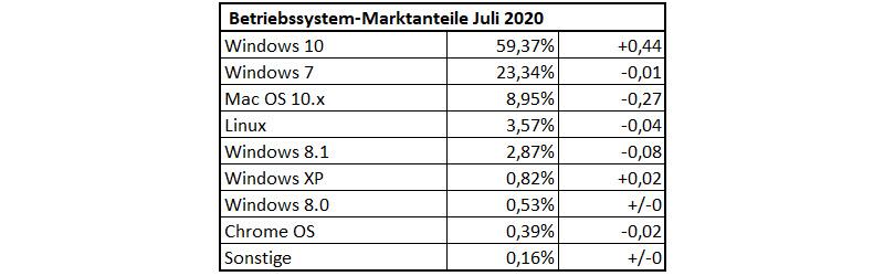 Betriebssystem-Verteilung im Juli 2020