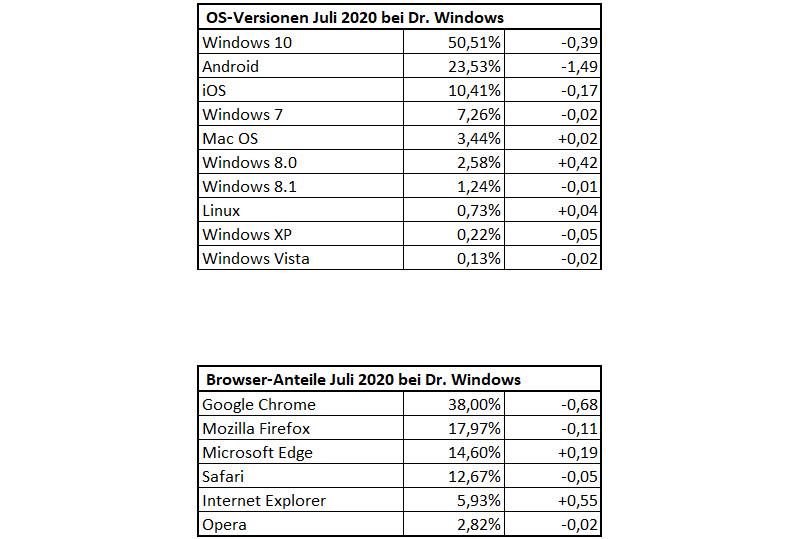 DrWindows-Besucherstatistik Juli 2020