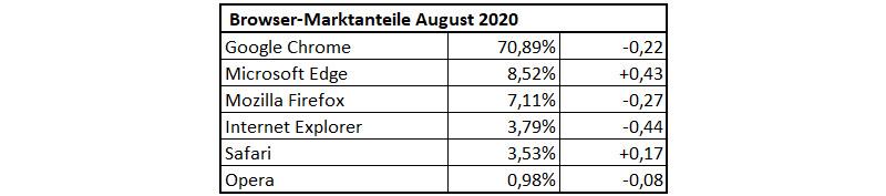 Browser-Marktanteile im August 2020