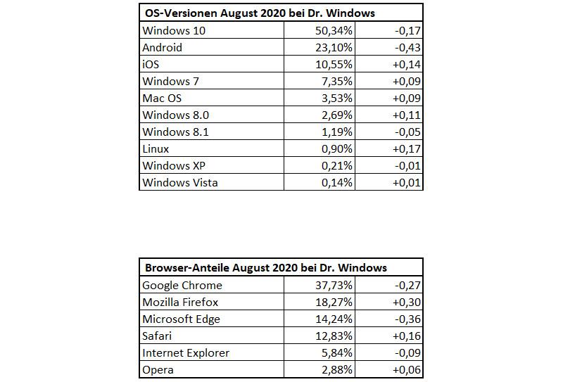 DrWindows-Besucherstatistik im August 2020