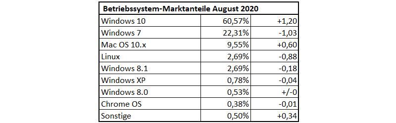 Betriebssystem-Marktanteile im August 2020