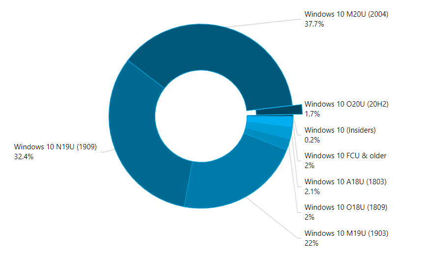 Windows-Statistik von AdDuplex für Oktober 2020