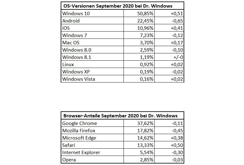 DrWindows Besucherstatistik September 2020