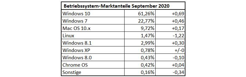 Betriebssystem-Verteilung September 2020