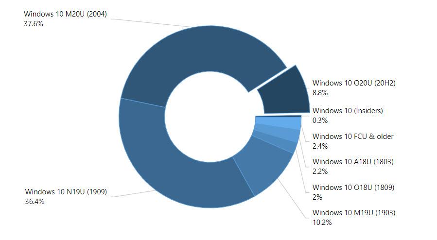Windows 10 Versionsverteilung im November