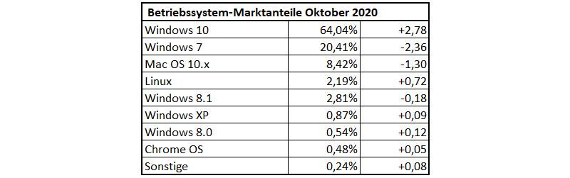 Betriebssystem-Marktanteile Oktober 2020