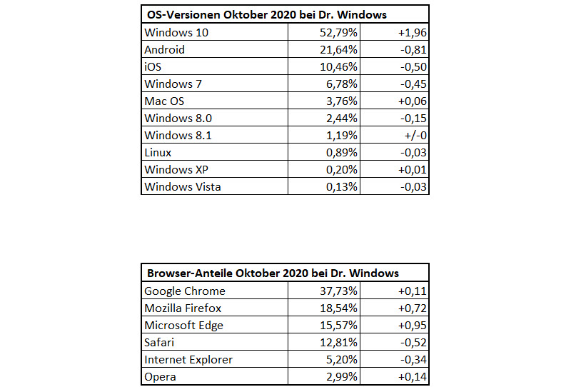 DrWindows Besucherstatistik Oktober 2020