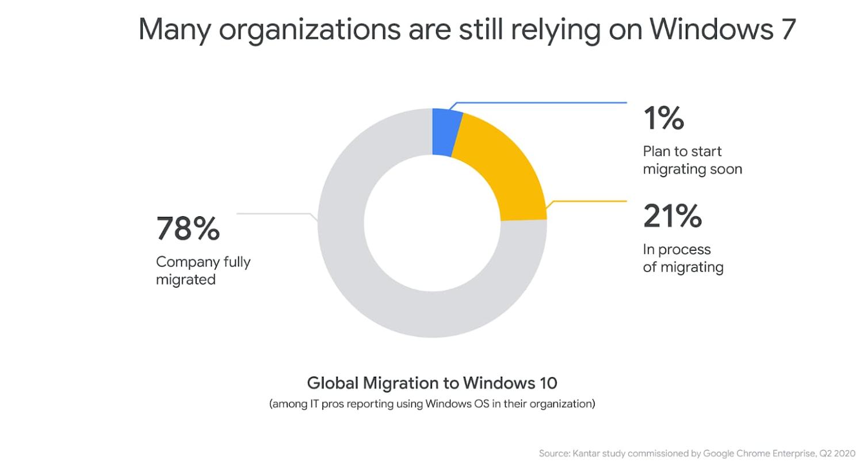 Windows 7 Migration