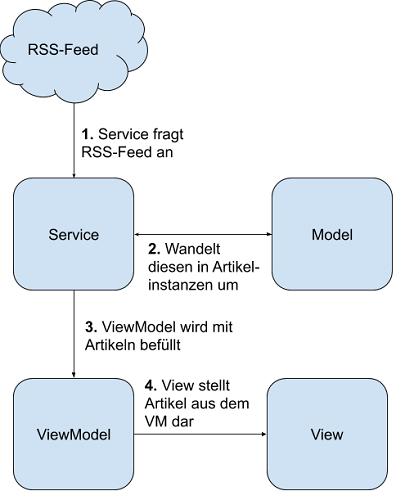 MVVM Skizze mit Service