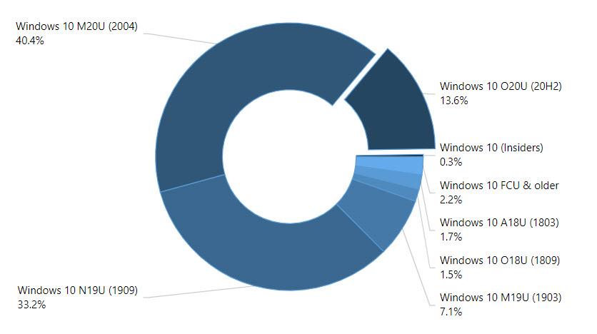AdDuplex Statistik für Dezember 2020