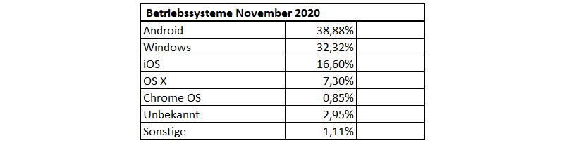 Verteilung der Betriebssysteme im November 2020