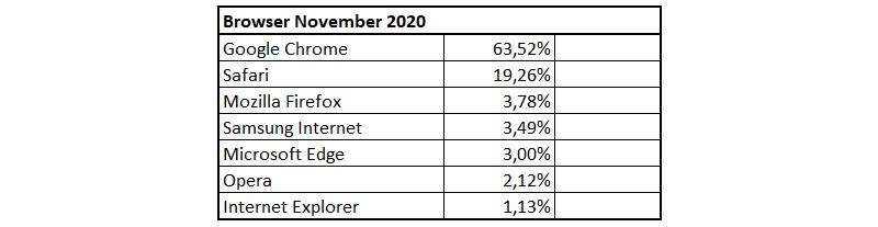 Verteilung der Browser im November 2020