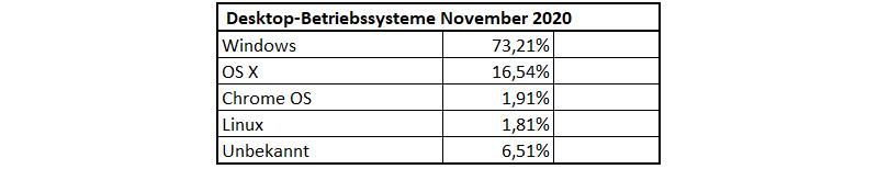 Verteilung der Desktop-Betriebssysteme im November 2020
