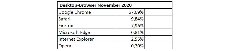 Verteilung der Desktop-Browser im November 2020