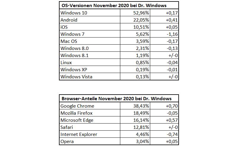 DrWindows-Besucherstatistik November 2020