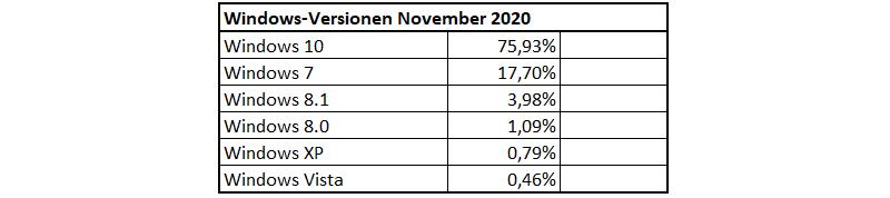 Verteilung der Windows-Versionen im November 2020