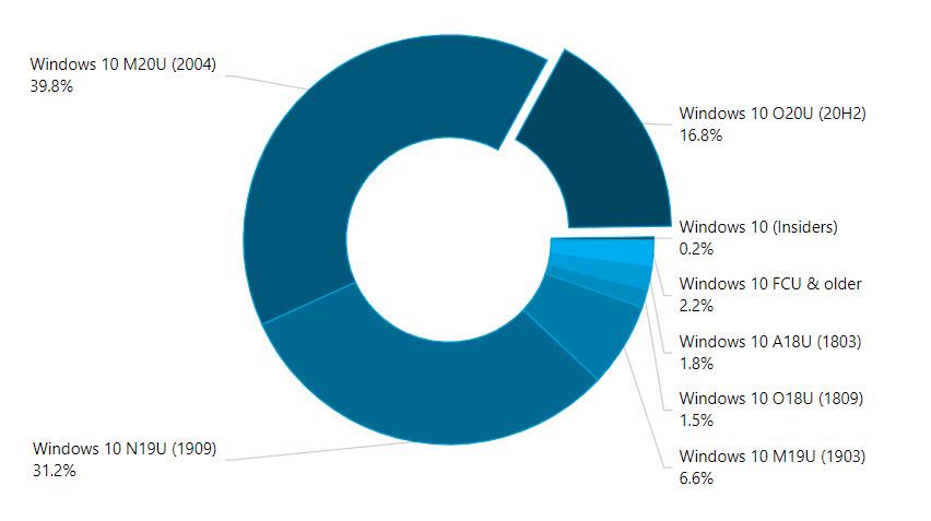 Windows 10 Verteilung Januar 2021