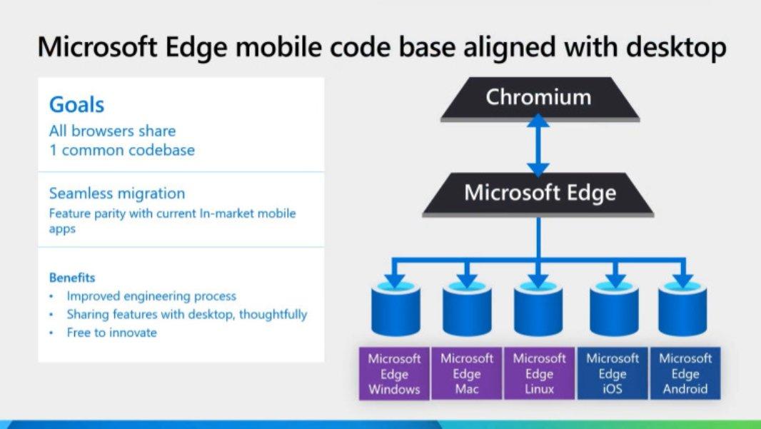 Microsoft Edge Single Codebase
