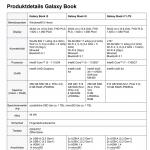 Samsung Galaxy Book 2021 Technische Daten