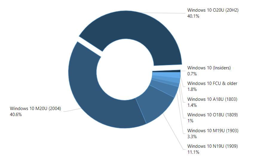 Verteilung der Windows 10 Versionen im April 2021