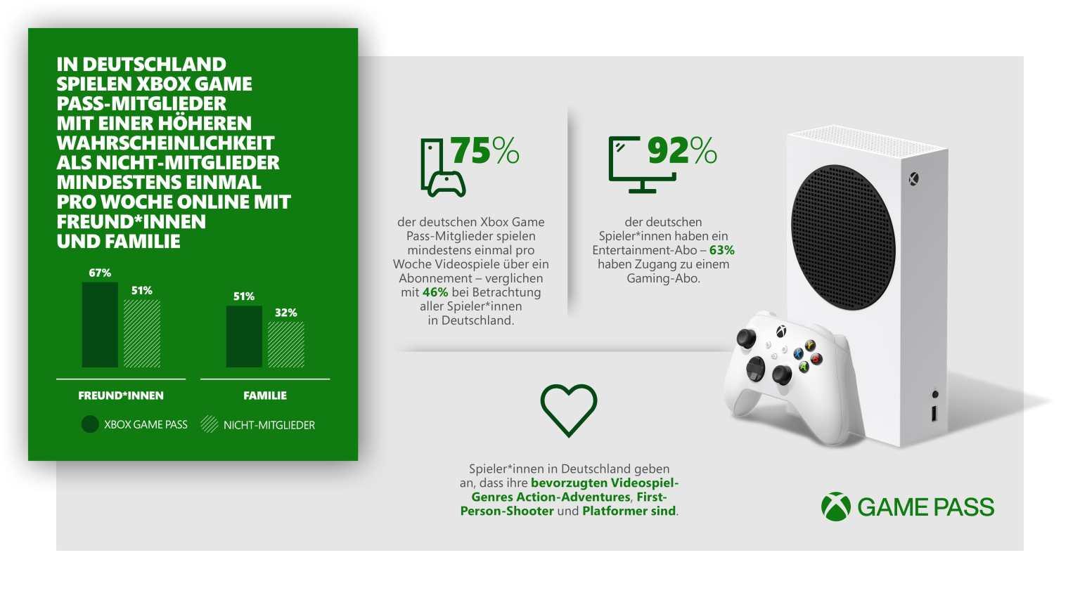 Xbox  Game Pass Studie