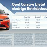 Opel hat eine Beispielkalkulation zu den Betriebskosten des Opel Corsa aufgestellt.