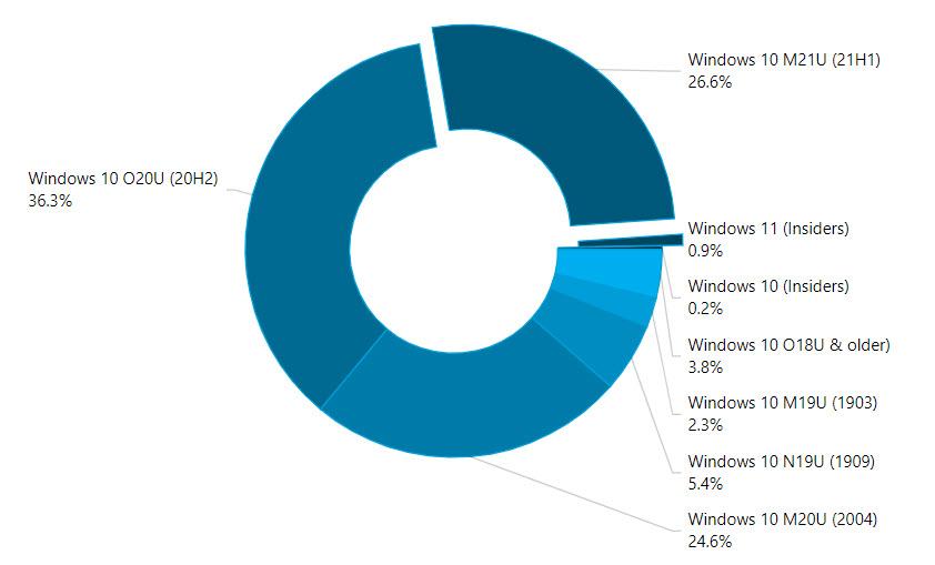 AdDuplex Statistik Juli 2021