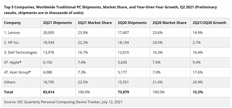 IDC Statistik für den PC Markt Q2 2021